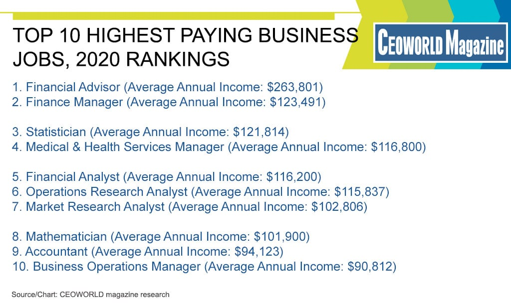Highest Paying Business Jobs 2020 Rankings Ceoworld Magazine