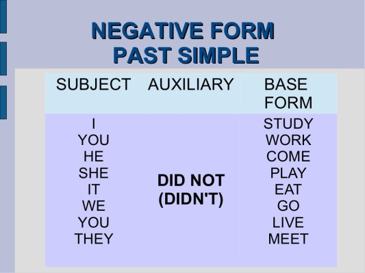 Past Simple Negative Form regarding [keyword