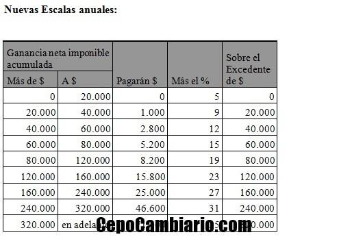 AFIP publicó las nuevas tablas del Impuesto a las Ganancias