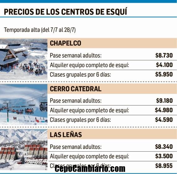 Precios de los Centros de Esquí en 2018