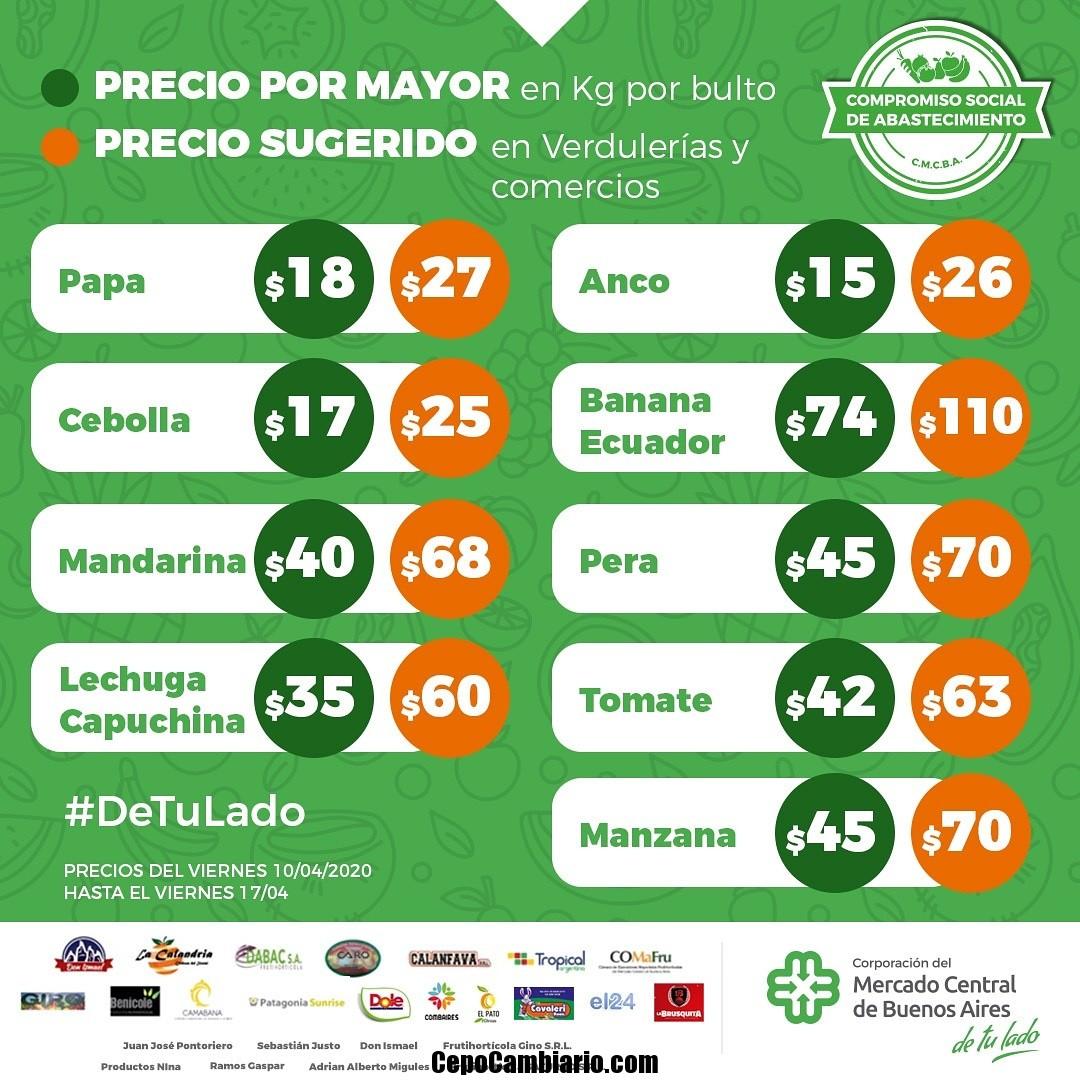 Mercado Central publicó precios para mayoristas y minoristas