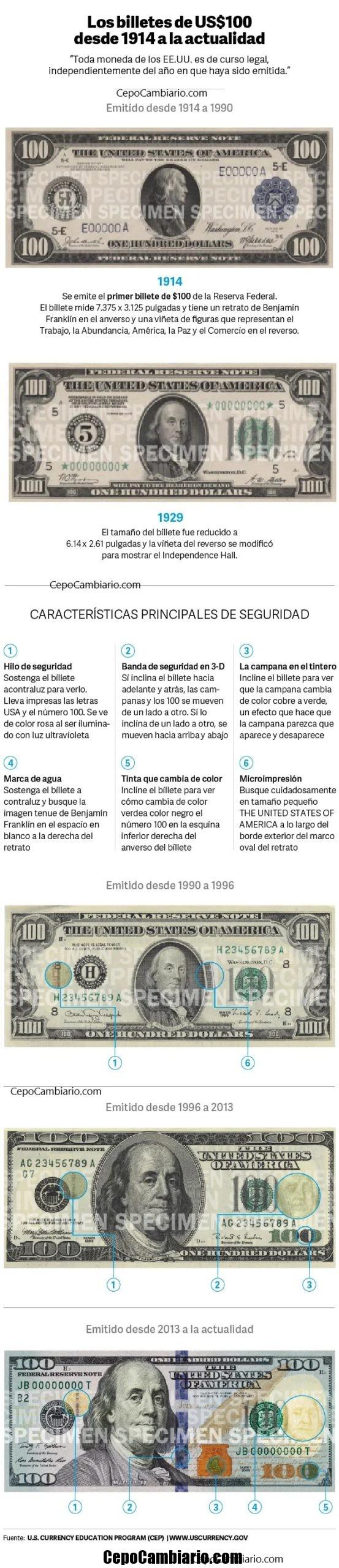 Dólar diseño cara chica versus dólar de los nuevos y por que las cuevas lo toman a menor valor