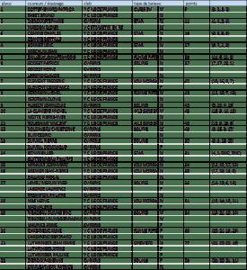 classement NL 61