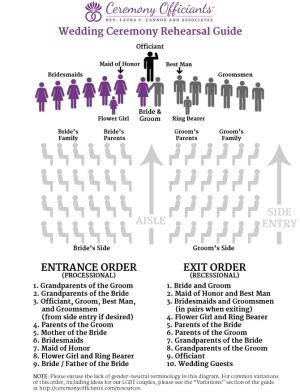 Wedding Rehearsal  Wedding Ceremony Rehearsal Guide