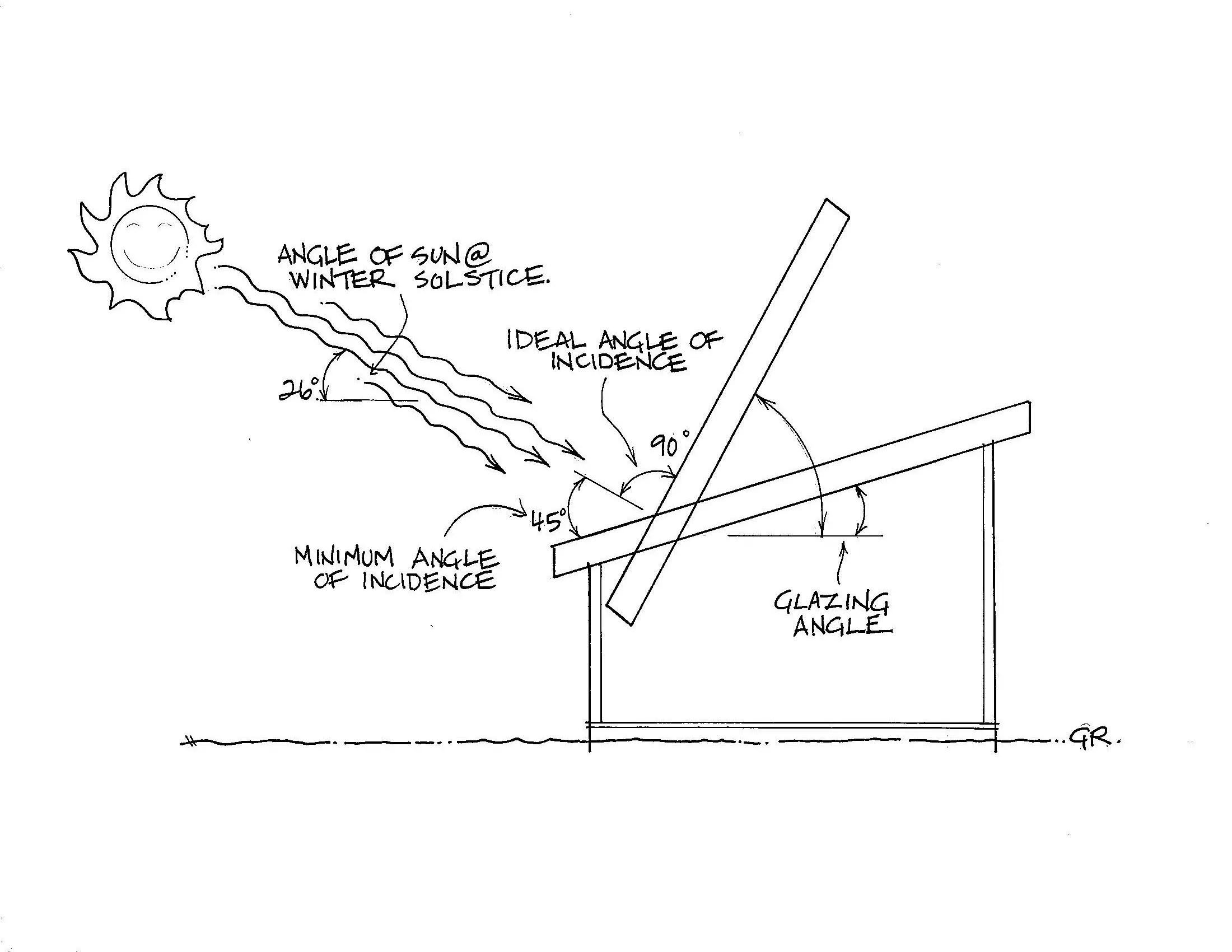 Angle Of Incidence And Glazing Ceres Greenhouse