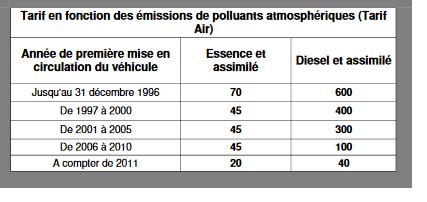 tarif-en-fonction-des-emissions-de-polluants-atmosp