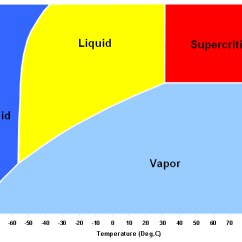 Co2 Pressure Temperature Phase Diagram Powered Subwoofer Wiring Carbon Dioxide Cerkov Vifleem Chart