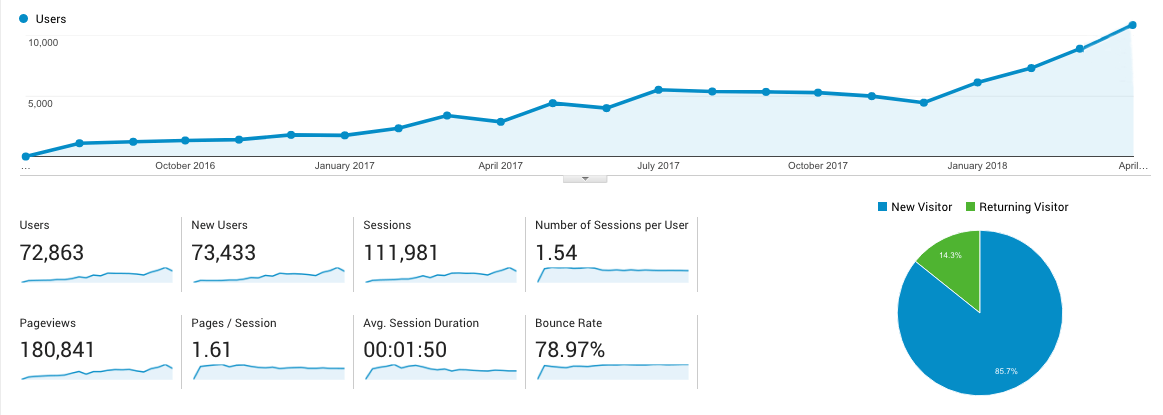 website traffic growth