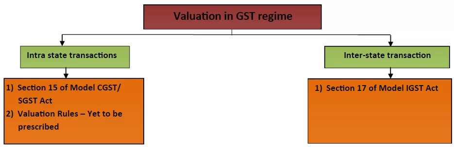 GST Valuation Process