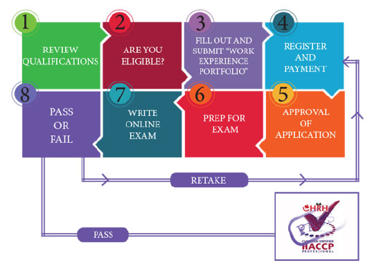 What Are The Steps To Apply For HACCP Certification In Canada