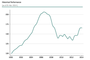 Portland Home Prices Take A Breather