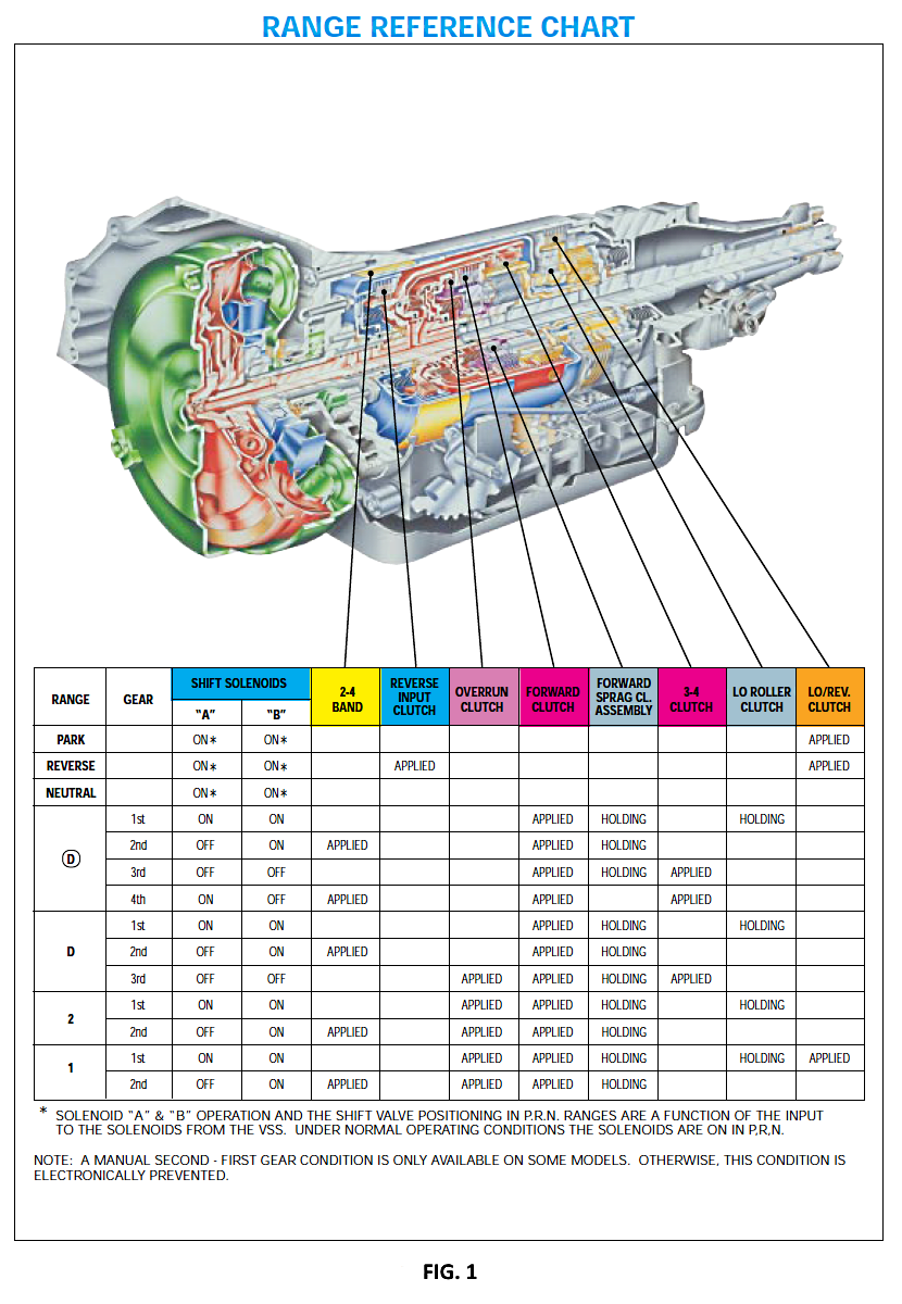 medium resolution of 4t65e apply clutch diagram wiring diagram blogdiagnose using application charts the transletter 4t65e apply clutch diagram