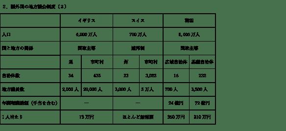 諸外国の地方議会(2)
