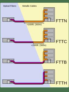 hdsl simmetrica - ftth-ftts