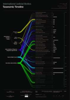 Taxonomical Timeline