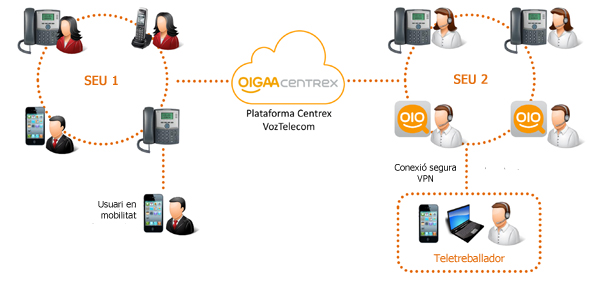OIGAA Centrex La nueva generación de centralita virtual fijo-m