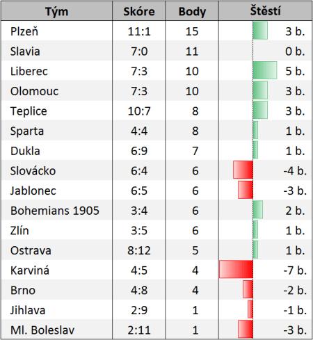 Aktuální tabulka s ukazatelem šťastně získaných / smolně ztracených bodů.