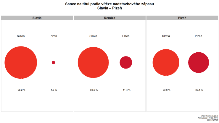 Jak ovlivní zápas Slavia – Plzeň v nadstavbě šance na titul