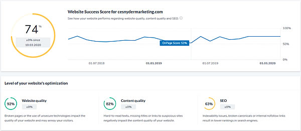 On-Page SEO Scores are up