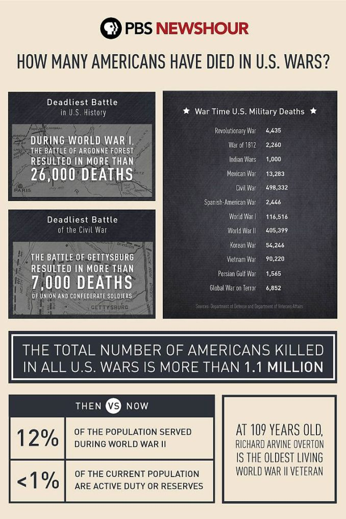 Memorial Day 2017 - All US Military Deaths - Source: PBS News Hour, U.S. Depart of Defense Veteran Affairs