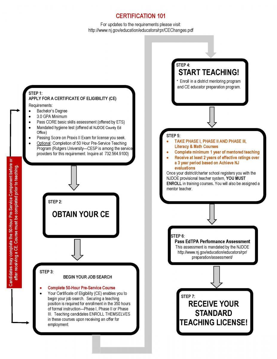 Nj Teacher Cerfification Process Chart
