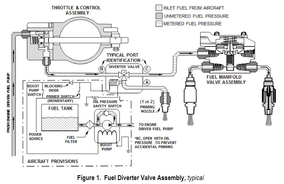 Continental Issues Service Bulletin for Fuel Diverter