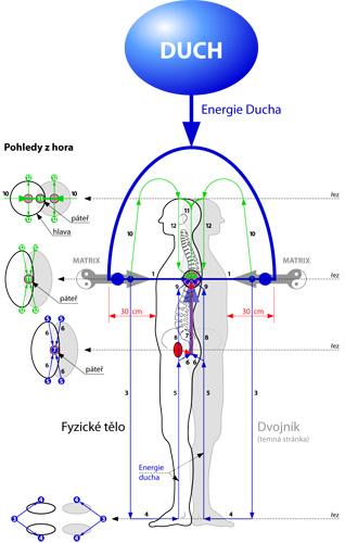 Duchova Klec - 4. vedení energie