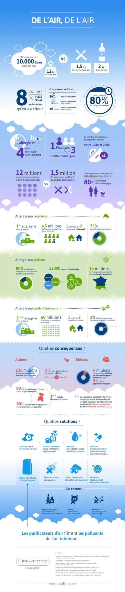 Infographie-Allergies-Rowenta