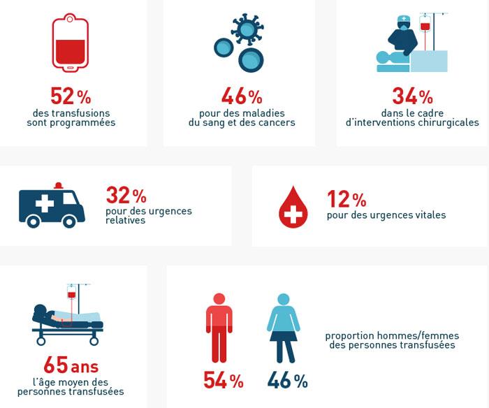 Donner son sang : 14 juin, journée mondiale des donneurs de sang
