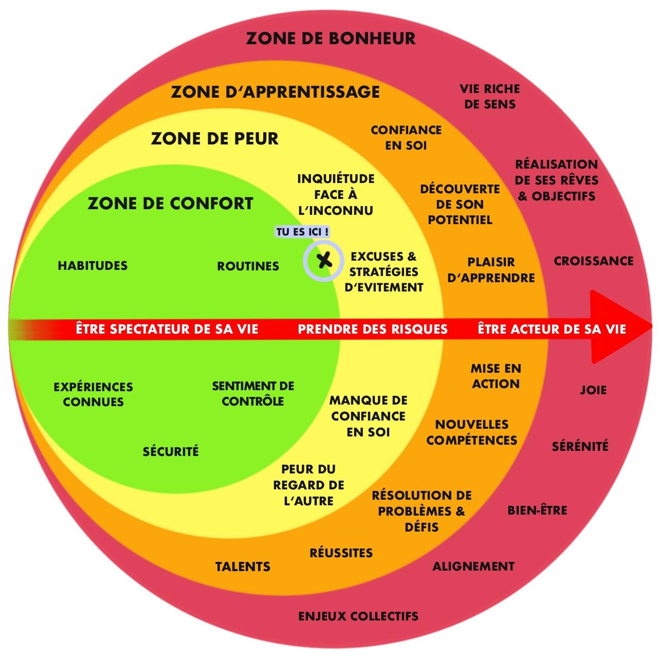 zone-de-confort-coach-seduction-bordeaux-geoffrey-nesie