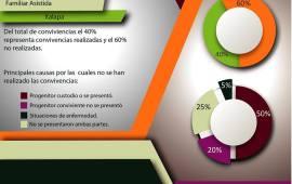 Centro de Convivencia Familiar del Tribunal Superior de Justicia de Veracruz