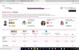 Así arranca el PREP en Veracruz para la Gubernatura