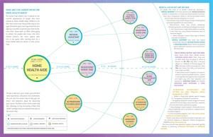 HHA Career Map NYC LMIS