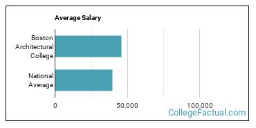 Boston Architectural College Overview College Factual