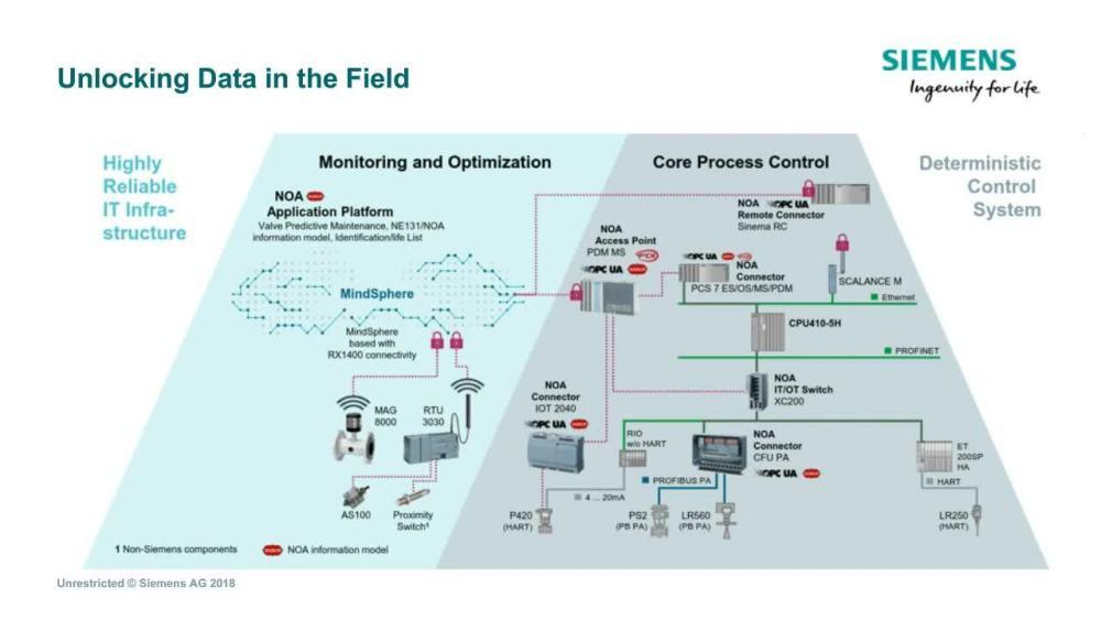 medium resolution of digital plant digitalization in the process industries topic areas siemens