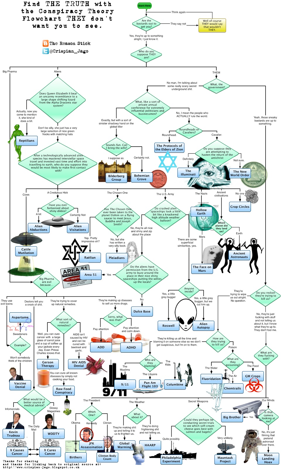 medium resolution of the ultimate conspiracy theory flowchart