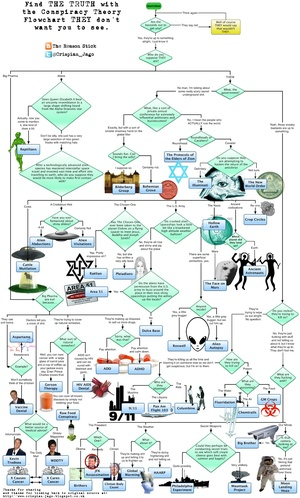 small resolution of the ultimate conspiracy theory flowchart