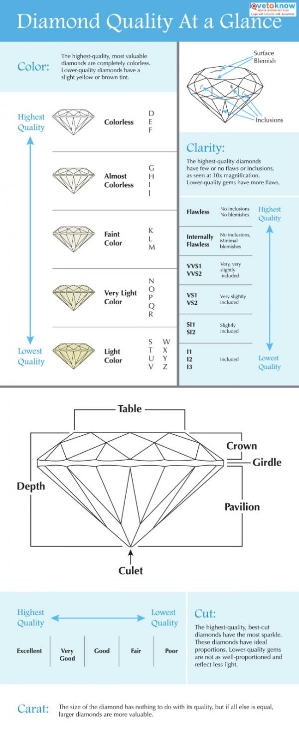 medium resolution of diamond quality chart