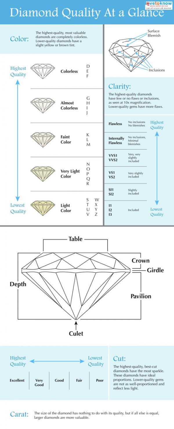 hight resolution of diamond quality chart