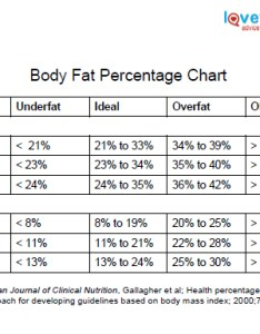 also body fat percentage chart lovetoknow rh exercise