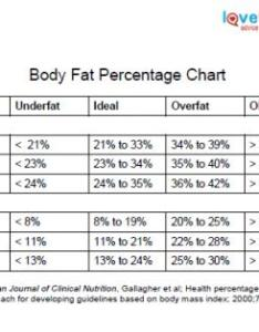 Body fat chart also percentage lovetoknow rh exercise