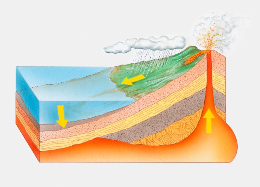 medium resolution of rock cycle