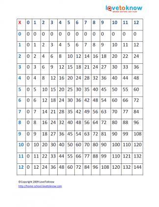 Printable Multiplication Tables