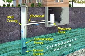 Submersible Well Pump Wiring Diagrams | LoveToKnow