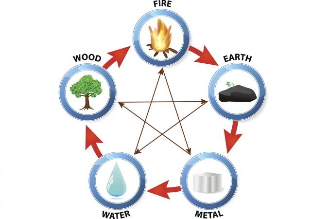 what chinese element am