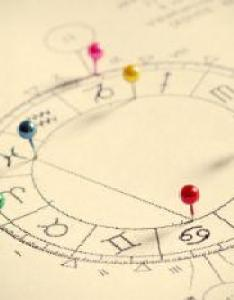 Astrological birth chart also horoscope sign date charts lovetoknow rh horoscopes