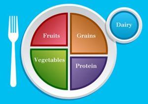 MyPlate for Vegetarians | LoveToKnow
