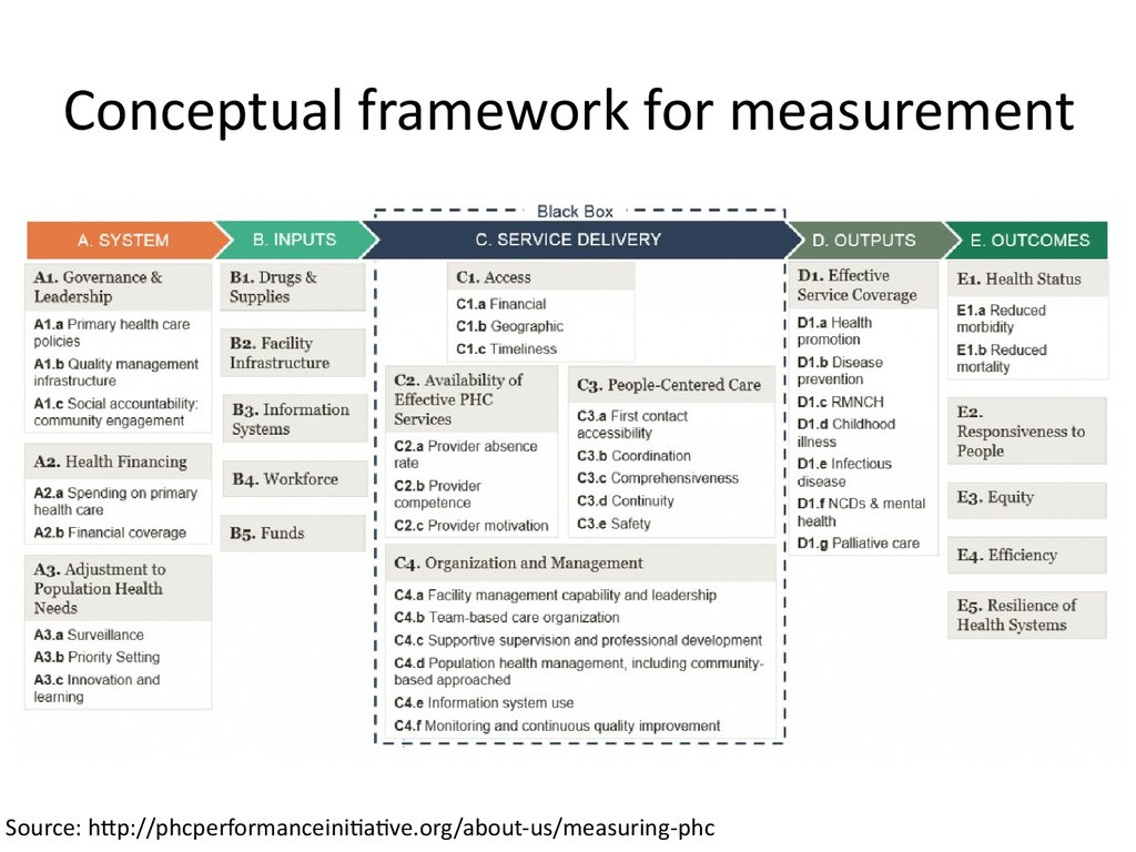 Performance measurement in PHC