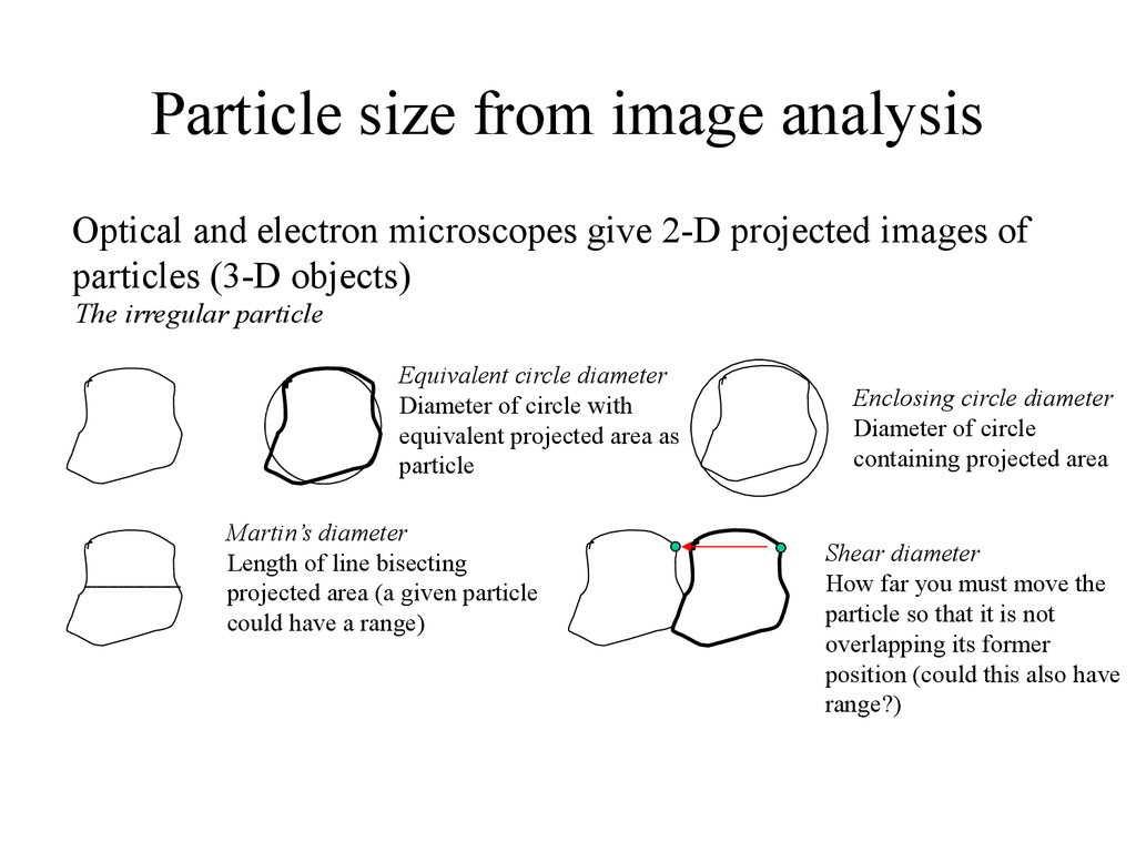 Particle Sizeysis