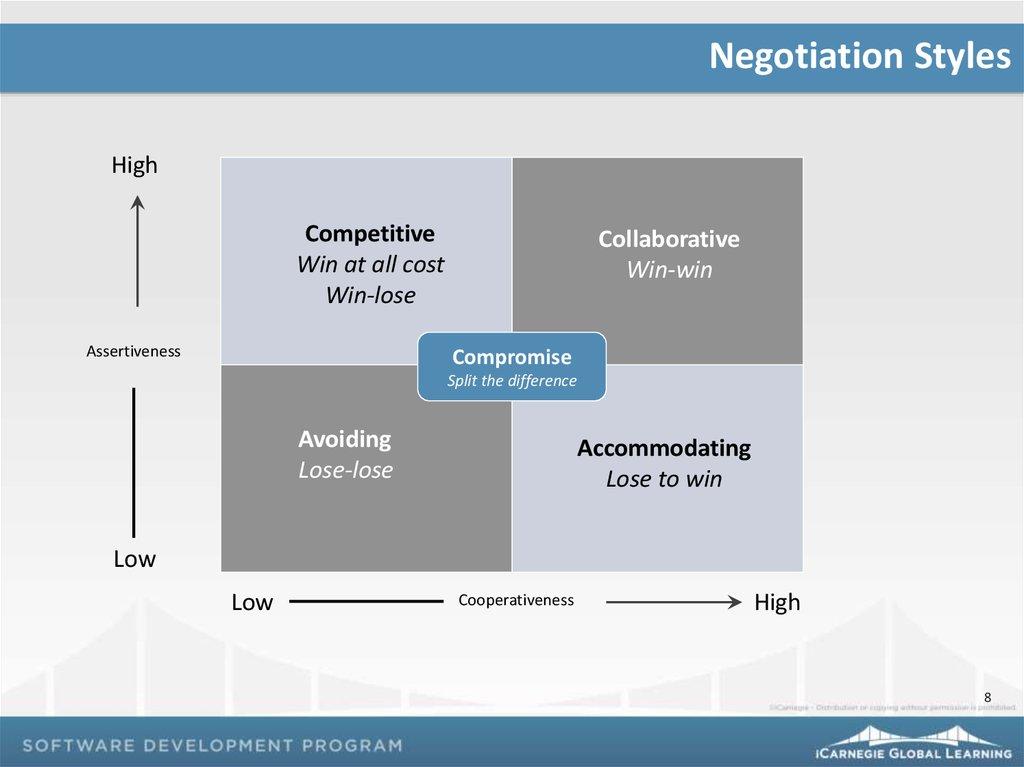 Negotiation Principles